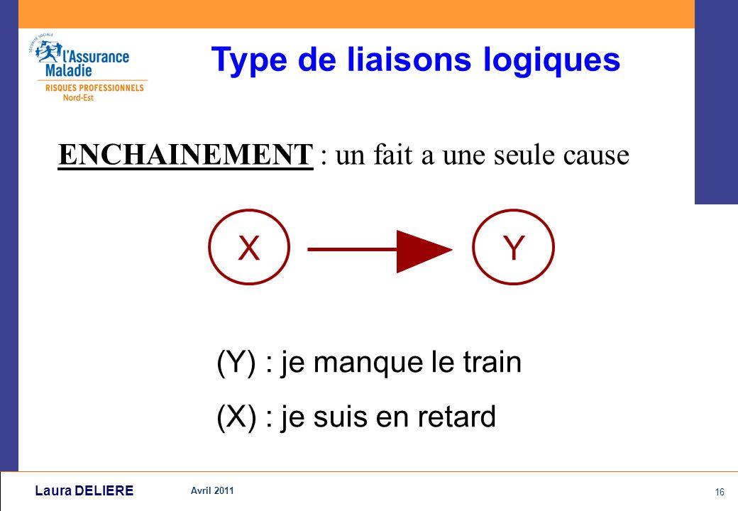 Avril 2011 16 Laura DELIERE ENCHAINEMENT : un fait a une seule cause (Y) : je manque le train (X) : je suis en retard Type de liaisons logiques XY