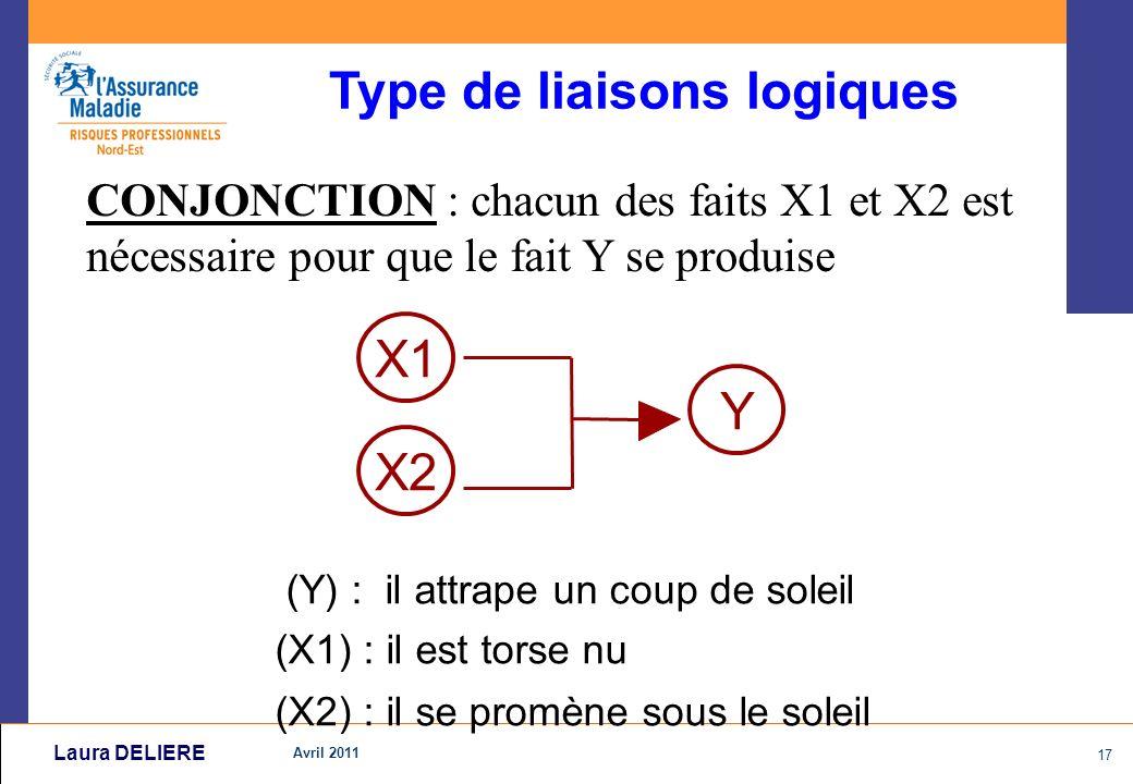 Avril 2011 17 Laura DELIERE CONJONCTION : chacun des faits X1 et X2 est nécessaire pour que le fait Y se produise (Y) : il attrape un coup de soleil (X1) : il est torse nu (X2) : il se promène sous le soleil X1 X2 Y Type de liaisons logiques
