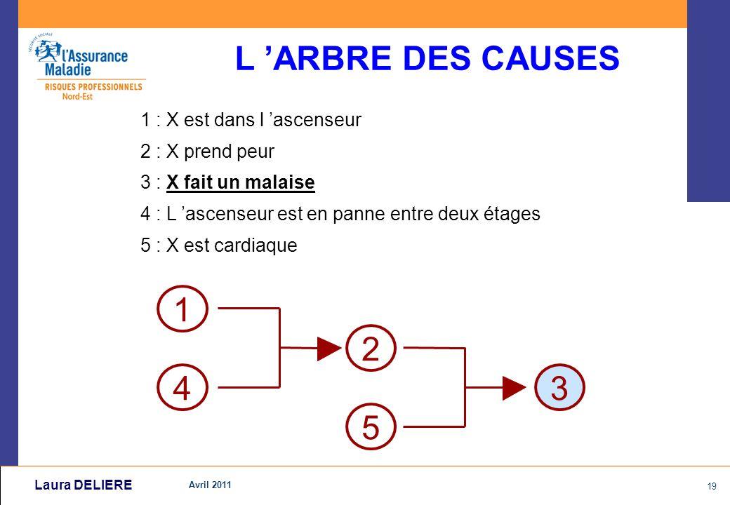 Avril 2011 19 Laura DELIERE 1 : X est dans l ascenseur 2 : X prend peur 3 : X fait un malaise 4 : L ascenseur est en panne entre deux étages 5 : X est cardiaque L ARBRE DES CAUSES 1 4 2 5 3