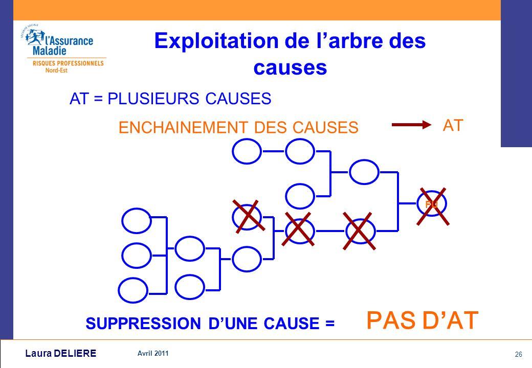 Avril 2011 26 Laura DELIERE Exploitation de larbre des causes AT = PLUSIEURS CAUSES ENCHAINEMENT DES CAUSES AT SUPPRESSION DUNE CAUSE = PAS D AT FU