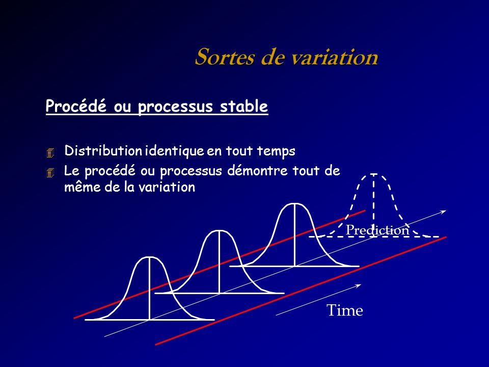 Sortes de variation Procédé ou processus stable 4 Distribution identique en tout temps 4 Le procédé ou processus démontre tout de même de la variation Time Prediction