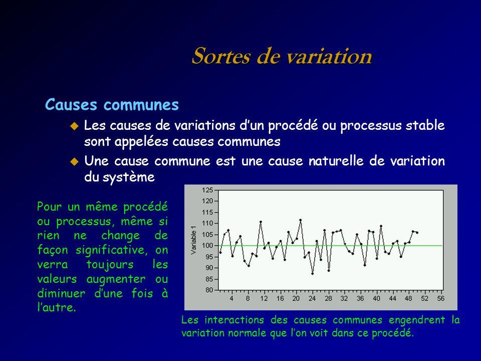 Sortes de variation Causes communes u Les causes de variations dun procédé ou processus stable sont appelées causes communes u Une cause commune est u