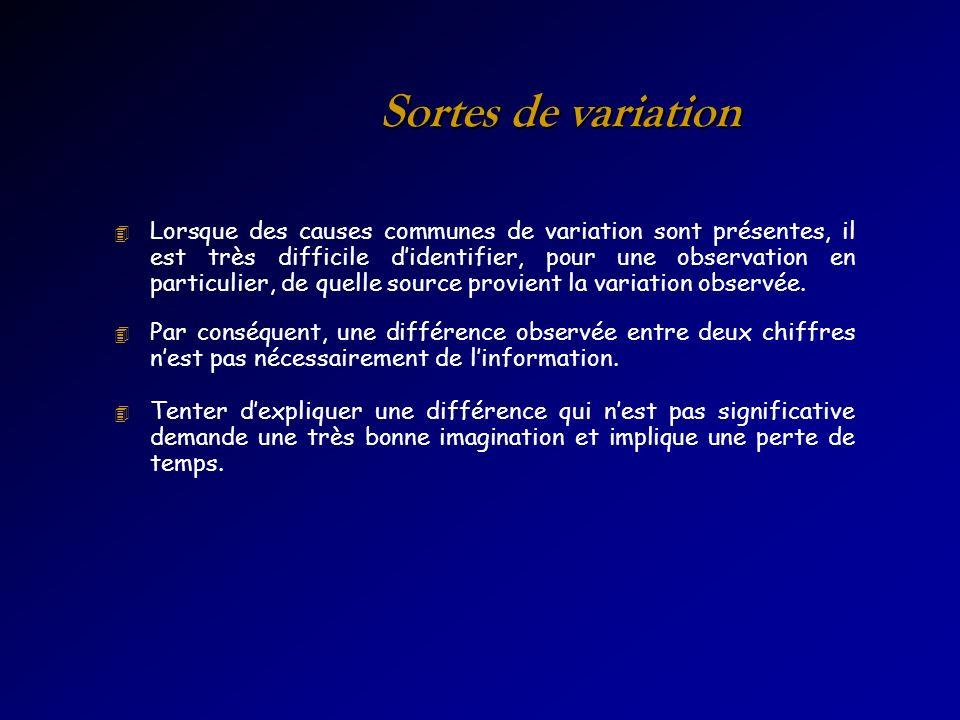 Sortes de variation 4 Lorsque des causes communes de variation sont présentes, il est très difficile didentifier, pour une observation en particulier,