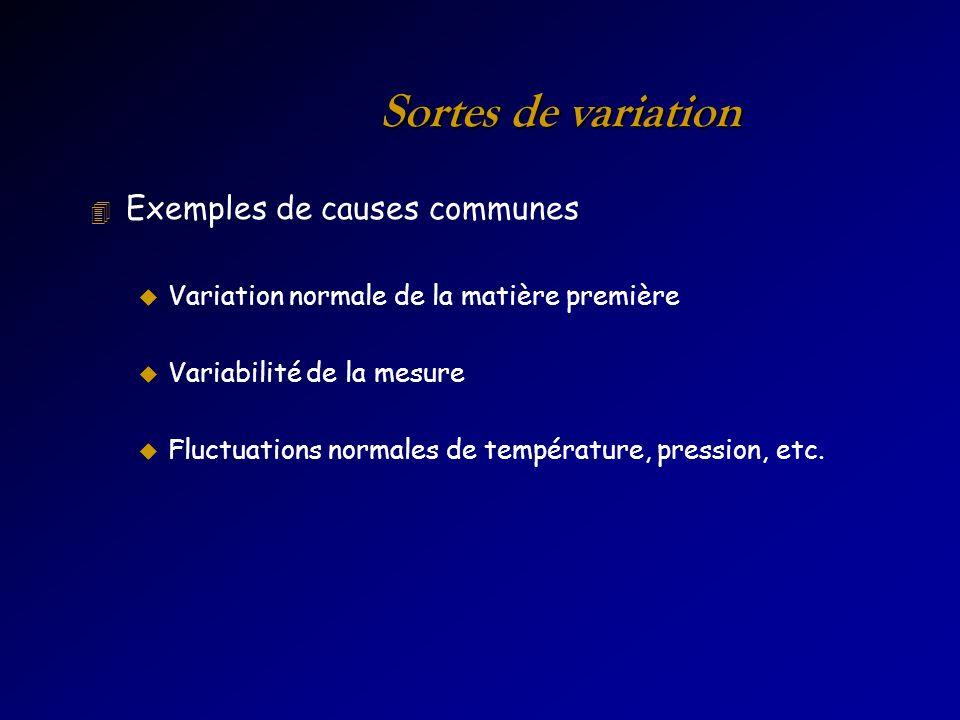 Sortes de variation 4 Exemples de causes communes u Variation normale de la matière première u Variabilité de la mesure u Fluctuations normales de température, pression, etc.