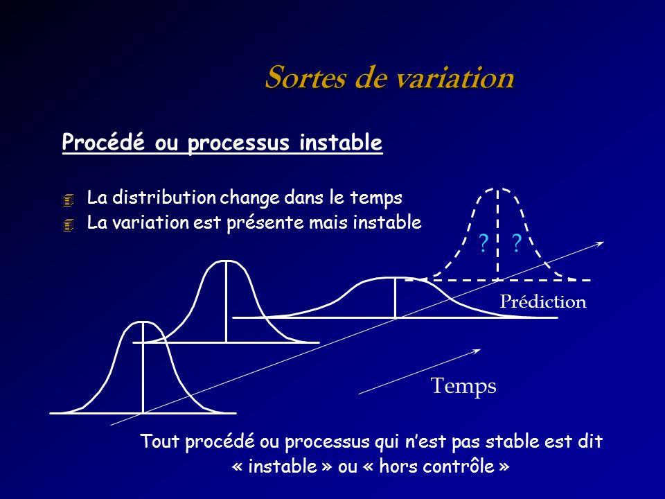 Sortes de variation Procédé ou processus instable 4 La distribution change dans le temps 4 La variation est présente mais instable Tout procédé ou processus qui nest pas stable est dit « instable » ou « hors contrôle » Prédiction Temps