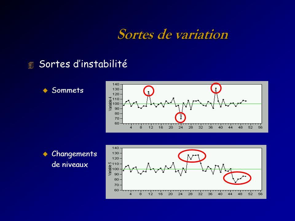 Sortes de variation 4 Sortes dinstabilité u Sommets u Changements de niveaux