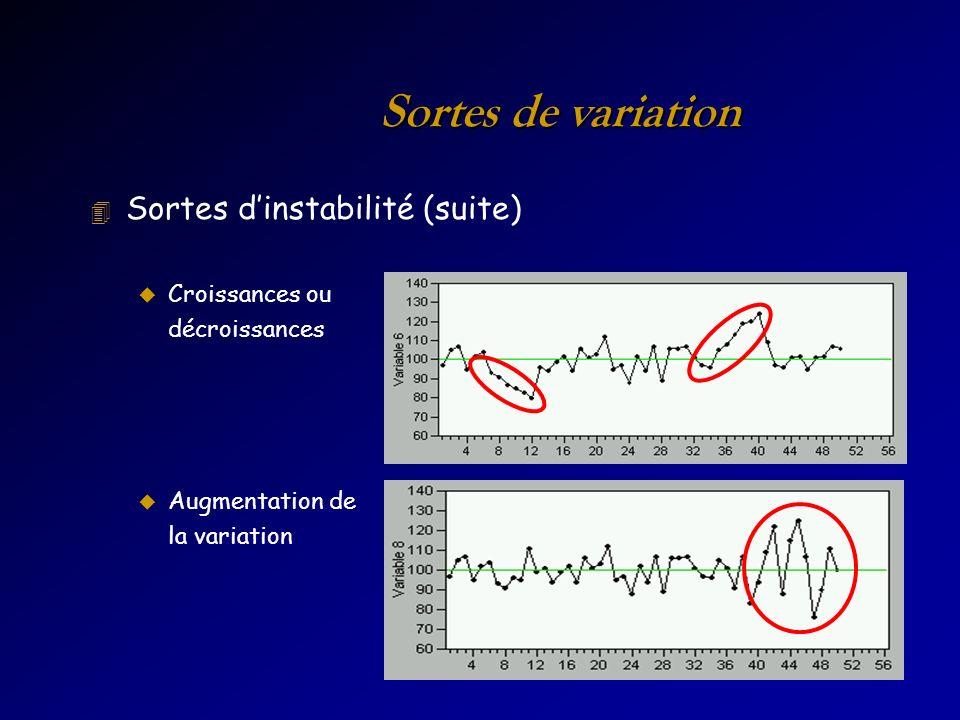 Sortes de variation 4 Sortes dinstabilité (suite) u Croissances ou décroissances u Augmentation de la variation