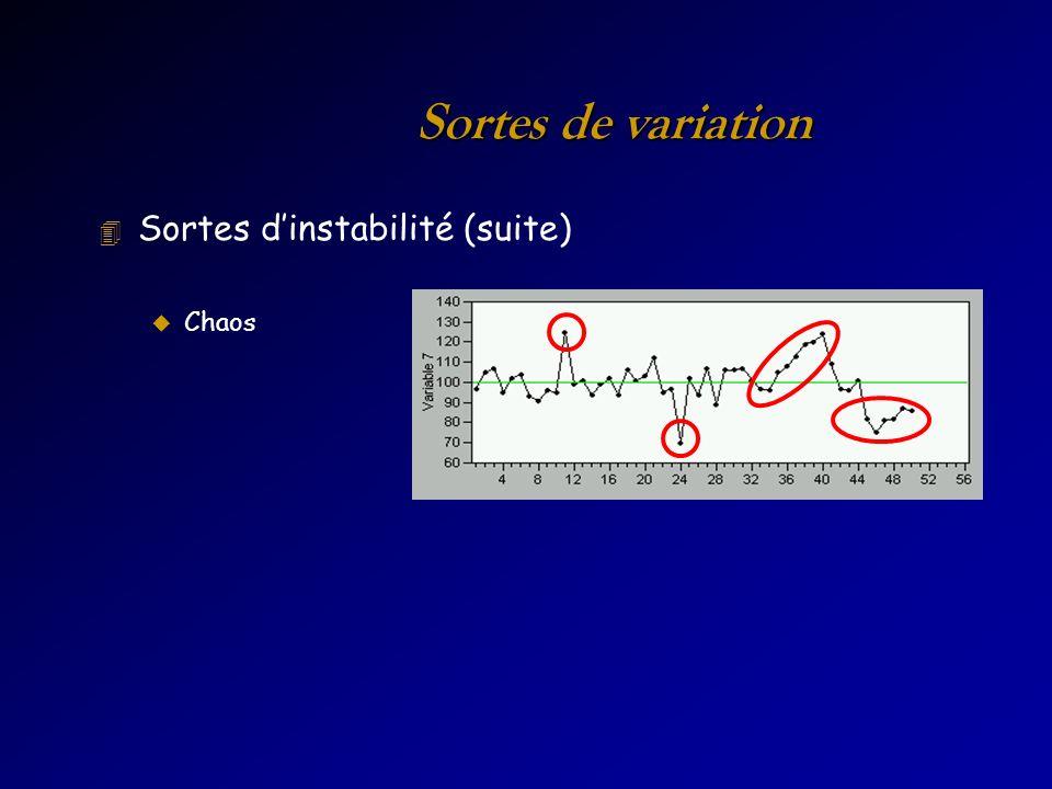 Sortes de variation 4 Sortes dinstabilité (suite) u Chaos