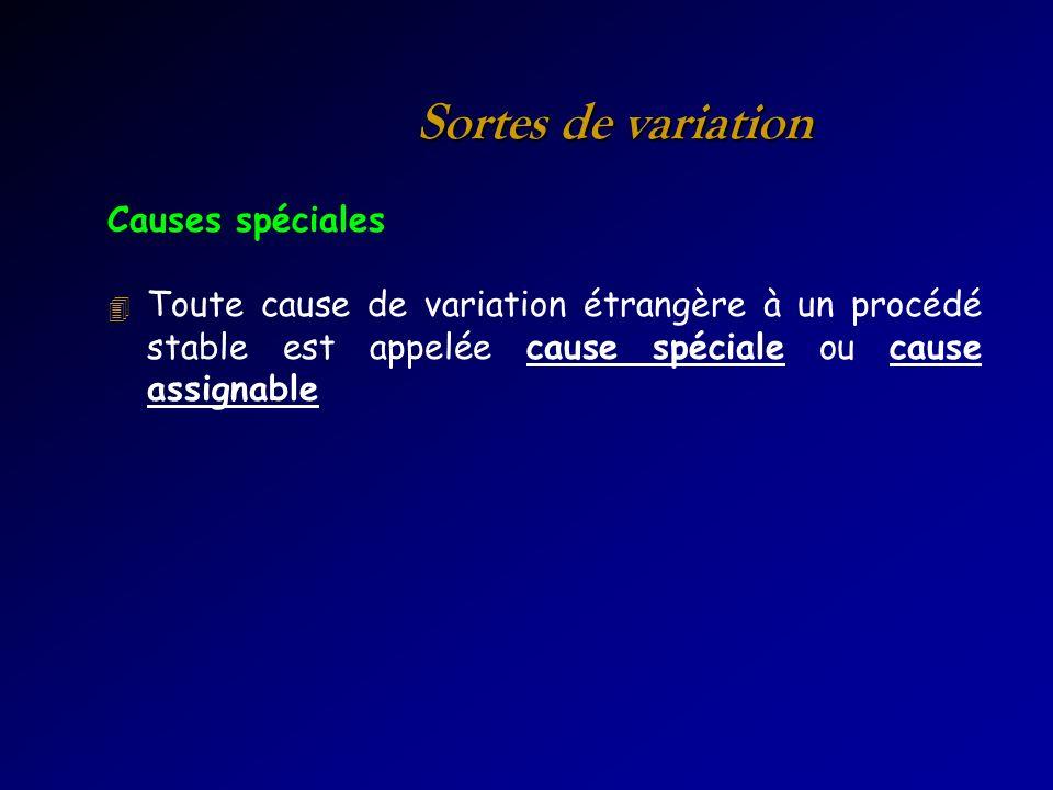 Sortes de variation Causes spéciales 4 Toute cause de variation étrangère à un procédé stable est appelée cause spéciale ou cause assignable