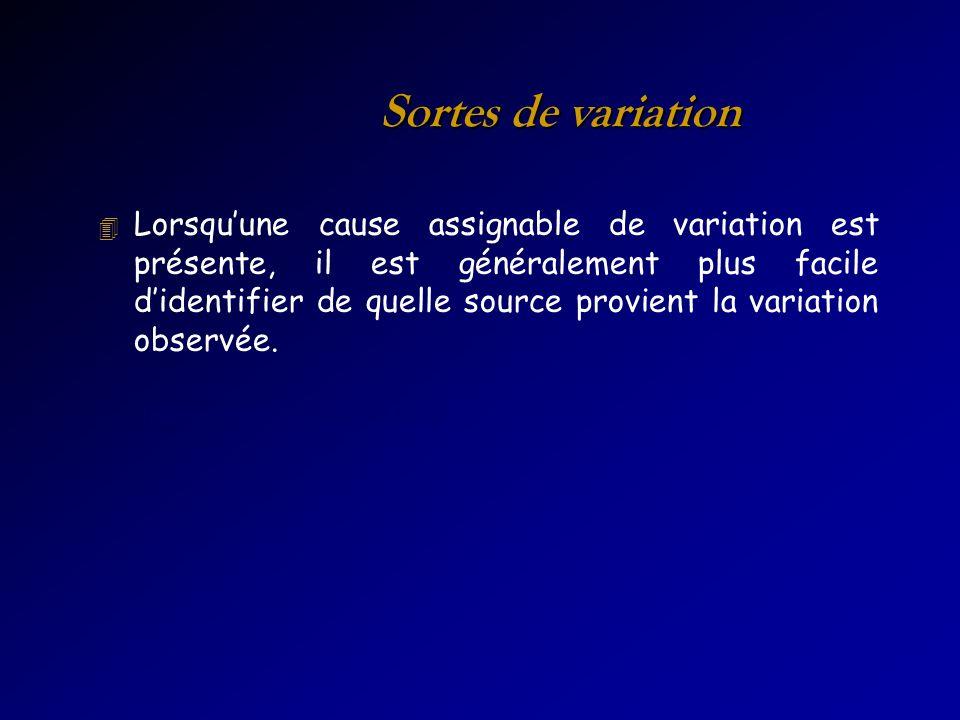 Sortes de variation Temps en voiture de la maison au travail 4 Lorsquune cause assignable de variation est présente, il est généralement plus facile didentifier de quelle source provient la variation observée.