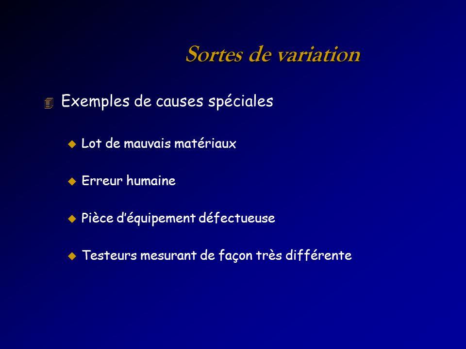 Sortes de variation 4 Exemples de causes spéciales u Lot de mauvais matériaux u Erreur humaine u Pièce déquipement défectueuse u Testeurs mesurant de