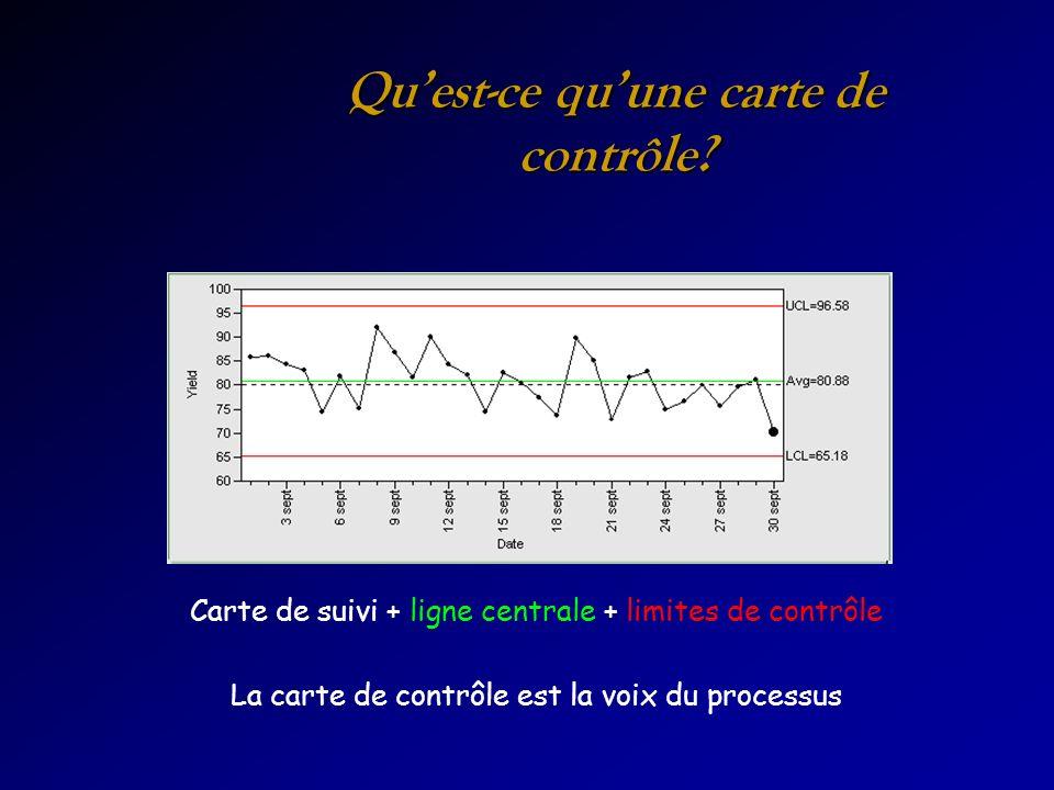 Quest-ce quune carte de contrôle? Carte de suivi + ligne centrale + limites de contrôle La carte de contrôle est la voix du processus