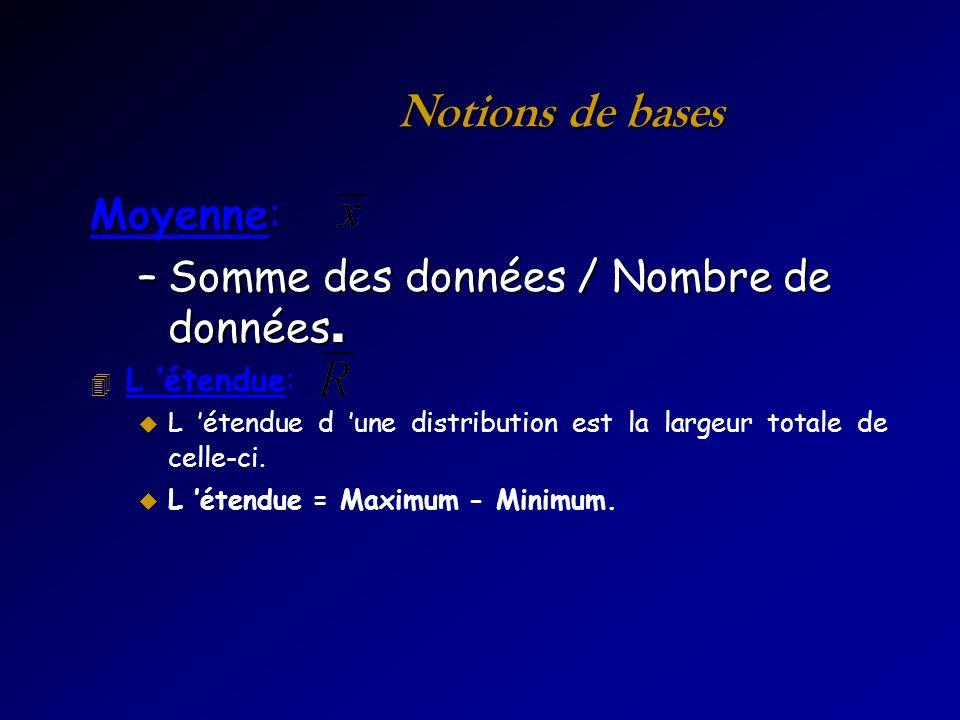 Notions de bases Moyenne: –Somme des données / Nombre de données. 4 L étendue: u L étendue d une distribution est la largeur totale de celle-ci. L éte
