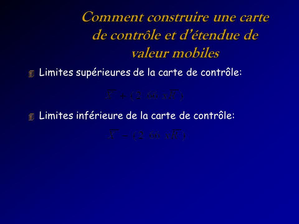 Comment construire une carte de contrôle et détendue de valeur mobiles 4 Limites supérieures de la carte de contrôle: 4 Limites inférieure de la carte