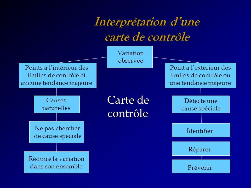 Interprétation dune carte de contrôle Variation observée Causes naturelles Détecte une cause spéciale Identifier Réparer Prévenir Ne pas chercher de c