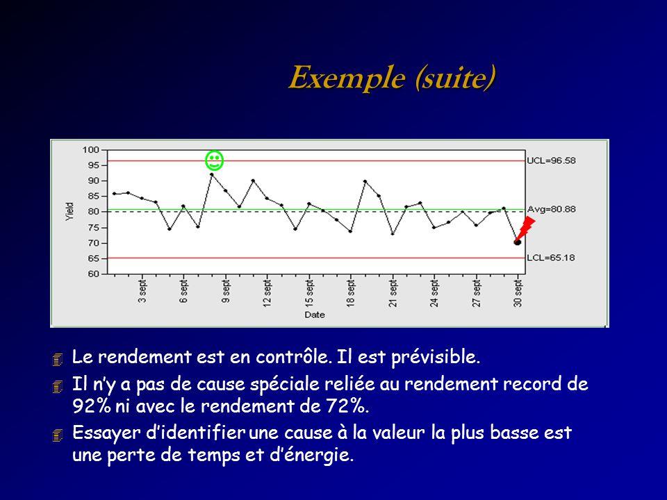 Exemple (suite) 4 Le rendement est en contrôle. Il est prévisible. 4 Il ny a pas de cause spéciale reliée au rendement record de 92% ni avec le rendem