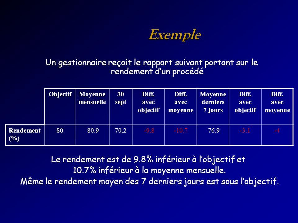 Exemple Un gestionnaire reçoit le rapport suivant portant sur le rendement dun procédé ObjectifMoyenne mensuelle 30 sept Diff. avec objectif Diff. ave