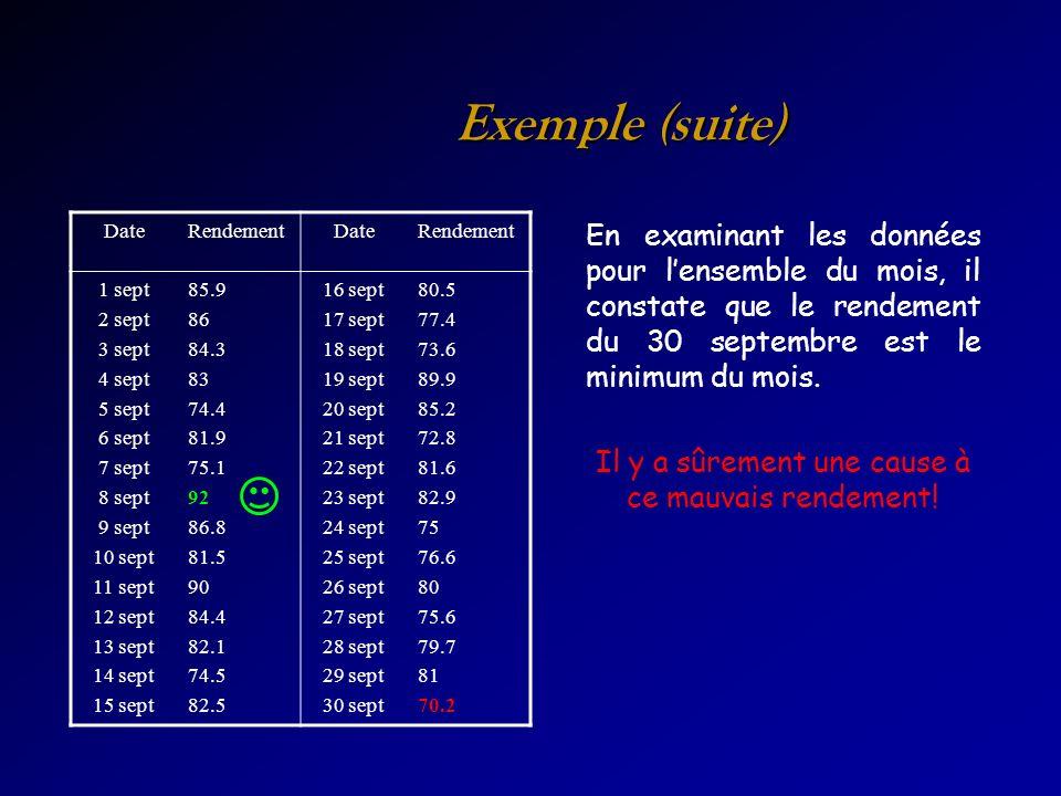 Exemple (suite) DateRendementDateRendement 1 sept 2 sept 3 sept 4 sept 5 sept 6 sept 7 sept 8 sept 9 sept 10 sept 11 sept 12 sept 13 sept 14 sept 15 s