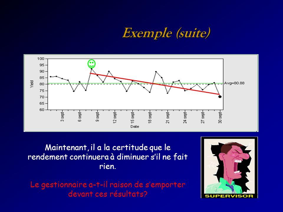 Exemple (suite) Maintenant, il a la certitude que le rendement continuera à diminuer sil ne fait rien. Le gestionnaire a-t-il raison de semporter deva