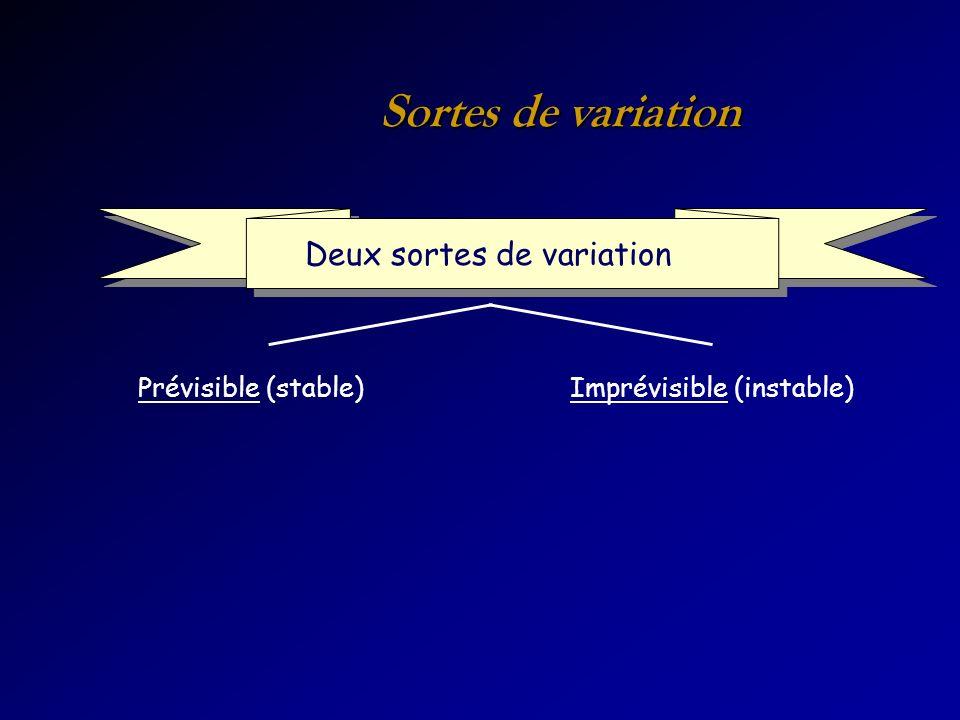 Sortes de variation Deux sortes de variation Prévisible (stable)Imprévisible (instable)