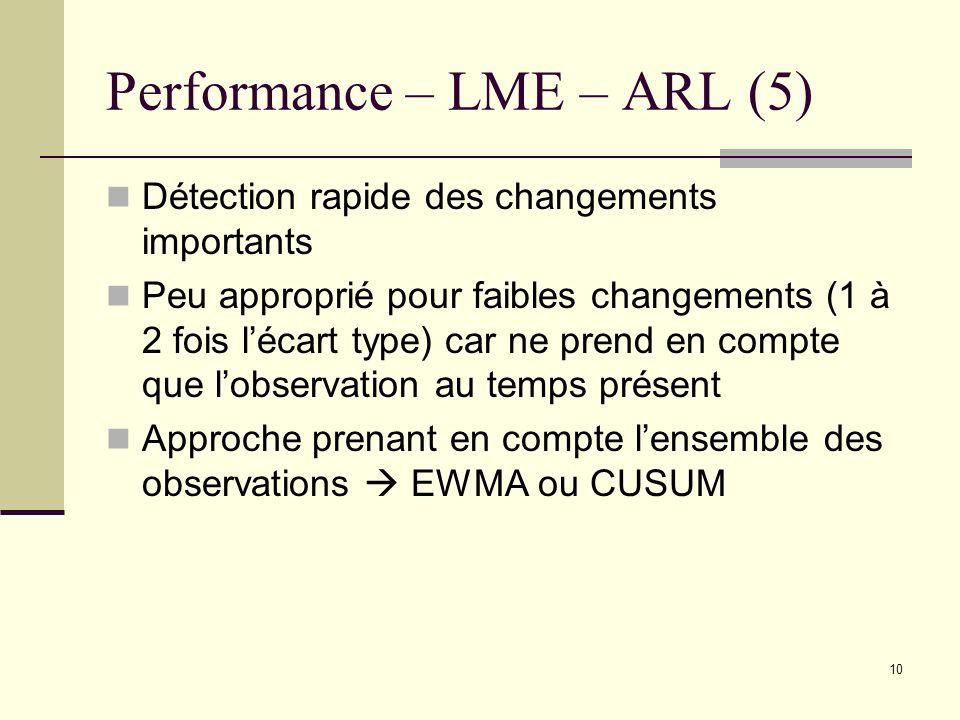 10 Performance – LME – ARL (5) Détection rapide des changements importants Peu approprié pour faibles changements (1 à 2 fois lécart type) car ne pren
