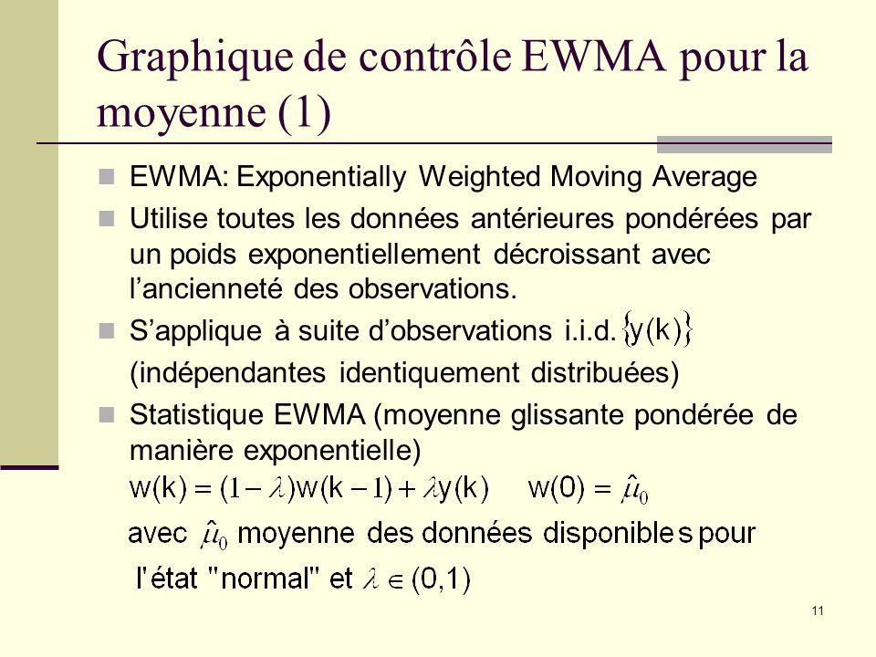 11 Graphique de contrôle EWMA pour la moyenne (1) EWMA: Exponentially Weighted Moving Average Utilise toutes les données antérieures pondérées par un
