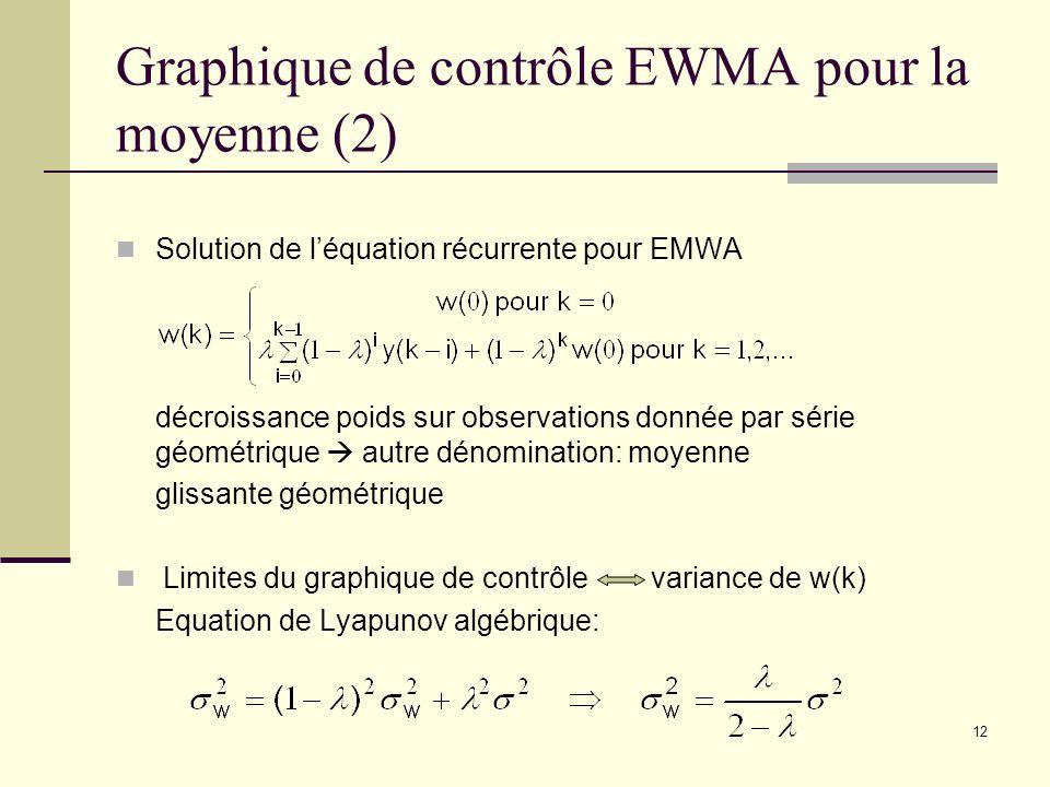 12 Graphique de contrôle EWMA pour la moyenne (2) Solution de léquation récurrente pour EMWA décroissance poids sur observations donnée par série géom