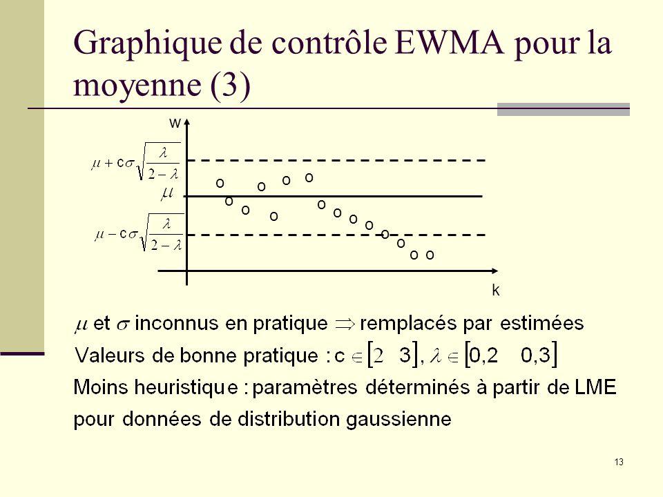 13 Graphique de contrôle EWMA pour la moyenne (3) w k o o o o o o o o o o o o o oo