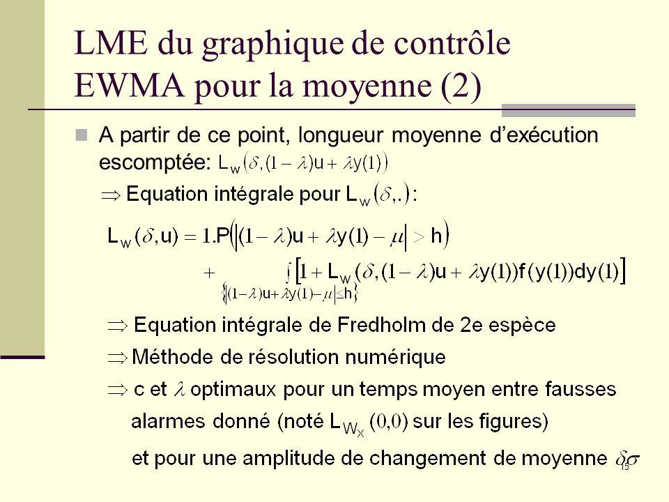 15 LME du graphique de contrôle EWMA pour la moyenne (2) A partir de ce point, longueur moyenne dexécution escomptée: