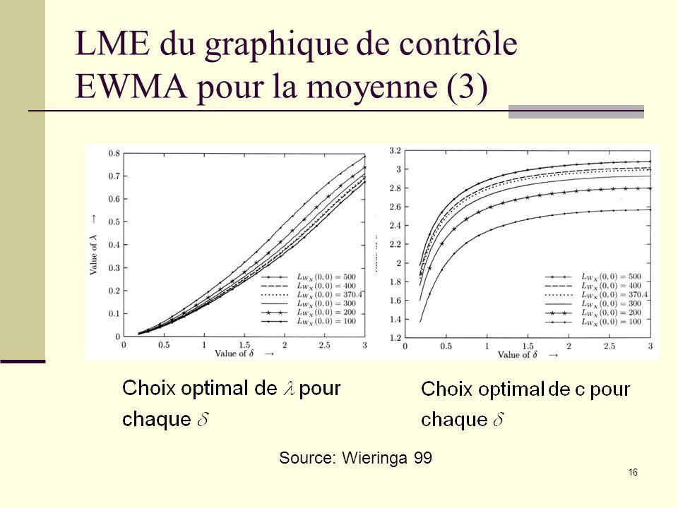 16 LME du graphique de contrôle EWMA pour la moyenne (3) Source: Wieringa 99