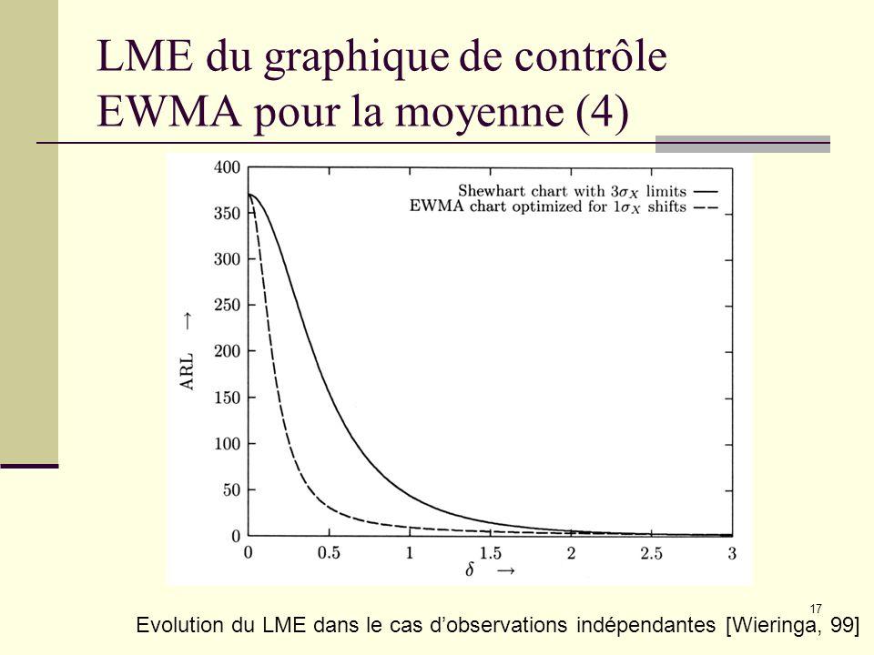 17 LME du graphique de contrôle EWMA pour la moyenne (4) Evolution du LME dans le cas dobservations indépendantes [Wieringa, 99]