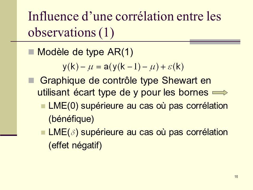 18 Influence dune corrélation entre les observations (1) Modèle de type AR(1) Graphique de contrôle type Shewart en utilisant écart type de y pour les