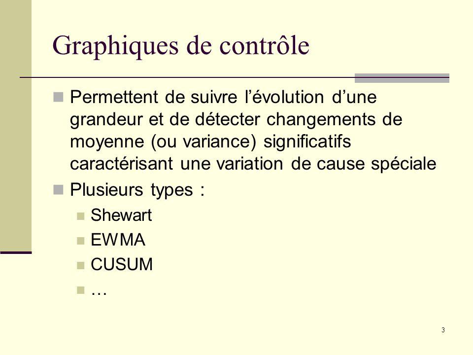 3 Graphiques de contrôle Permettent de suivre lévolution dune grandeur et de détecter changements de moyenne (ou variance) significatifs caractérisant