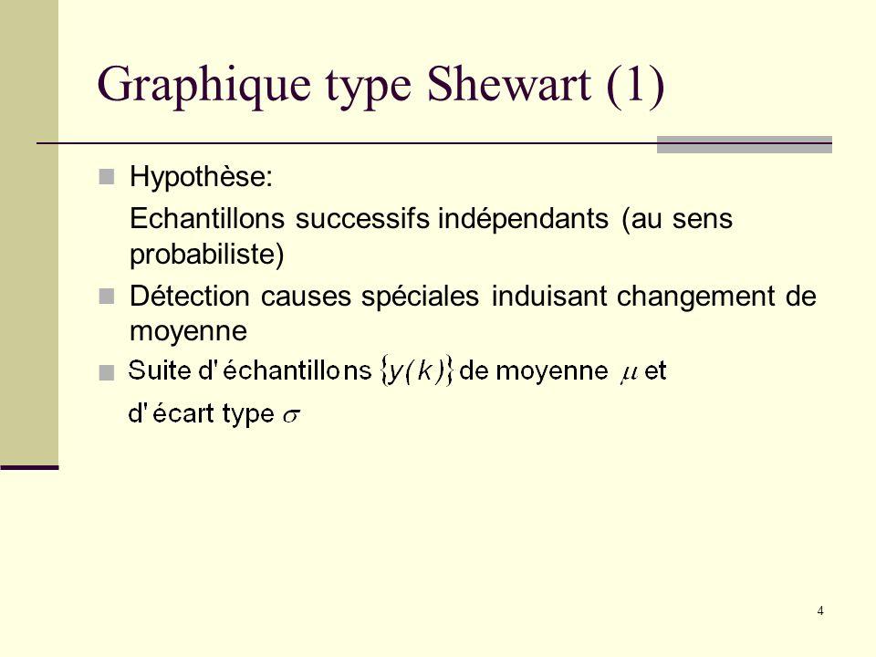 4 Graphique type Shewart (1) Hypothèse: Echantillons successifs indépendants (au sens probabiliste) Détection causes spéciales induisant changement de