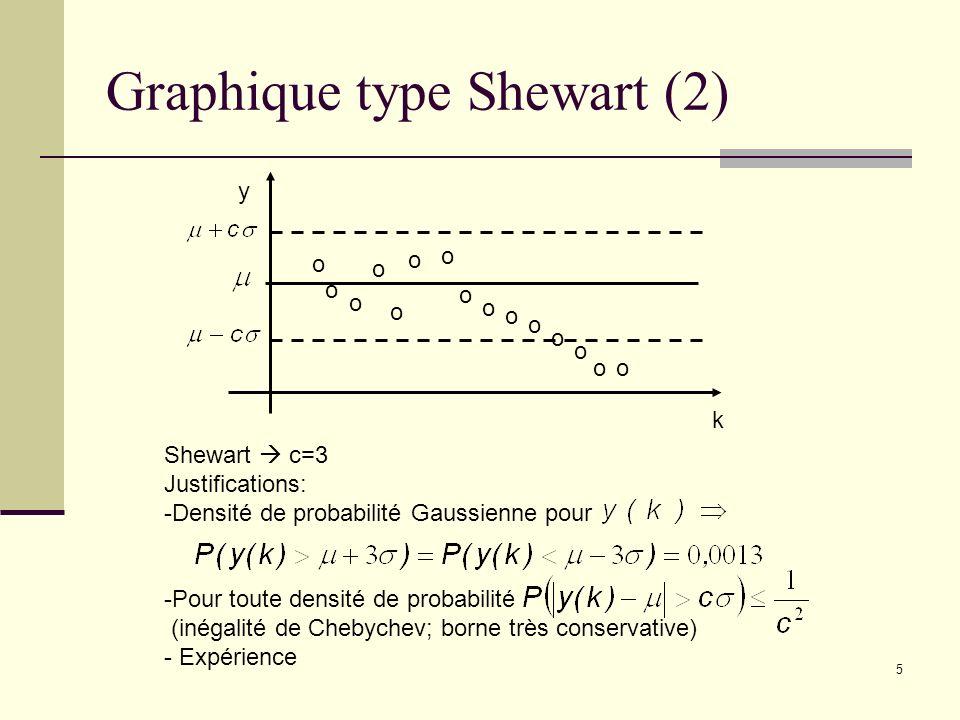 5 Graphique type Shewart (2) y k o o o o o o o o o o o o o oo Shewart c=3 Justifications: -Densité de probabilité Gaussienne pour -Pour toute densité