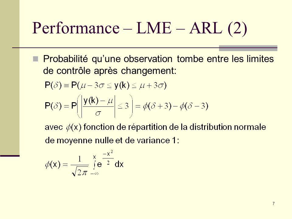 7 Performance – LME – ARL (2) Probabilité quune observation tombe entre les limites de contrôle après changement: