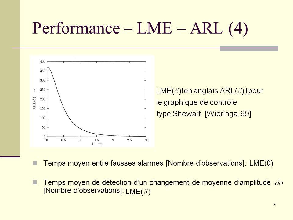 10 Performance – LME – ARL (5) Détection rapide des changements importants Peu approprié pour faibles changements (1 à 2 fois lécart type) car ne prend en compte que lobservation au temps présent Approche prenant en compte lensemble des observations EWMA ou CUSUM