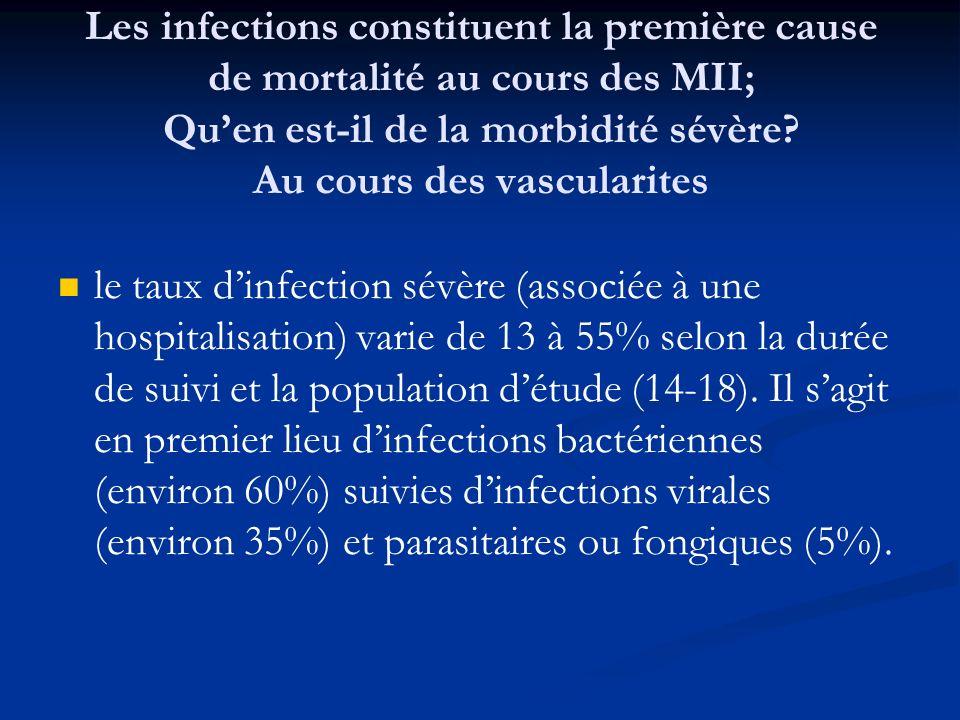 le taux dinfection sévère (associée à une hospitalisation) varie de 13 à 55% selon la durée de suivi et la population détude (14-18).