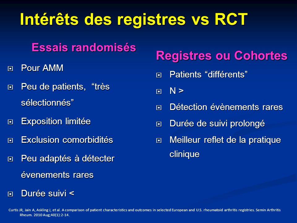 Intérêts des registres vs RCT Essais randomisés Pour AMM Pour AMM Peu de patients, très sélectionnés Peu de patients, très sélectionnés Exposition lim