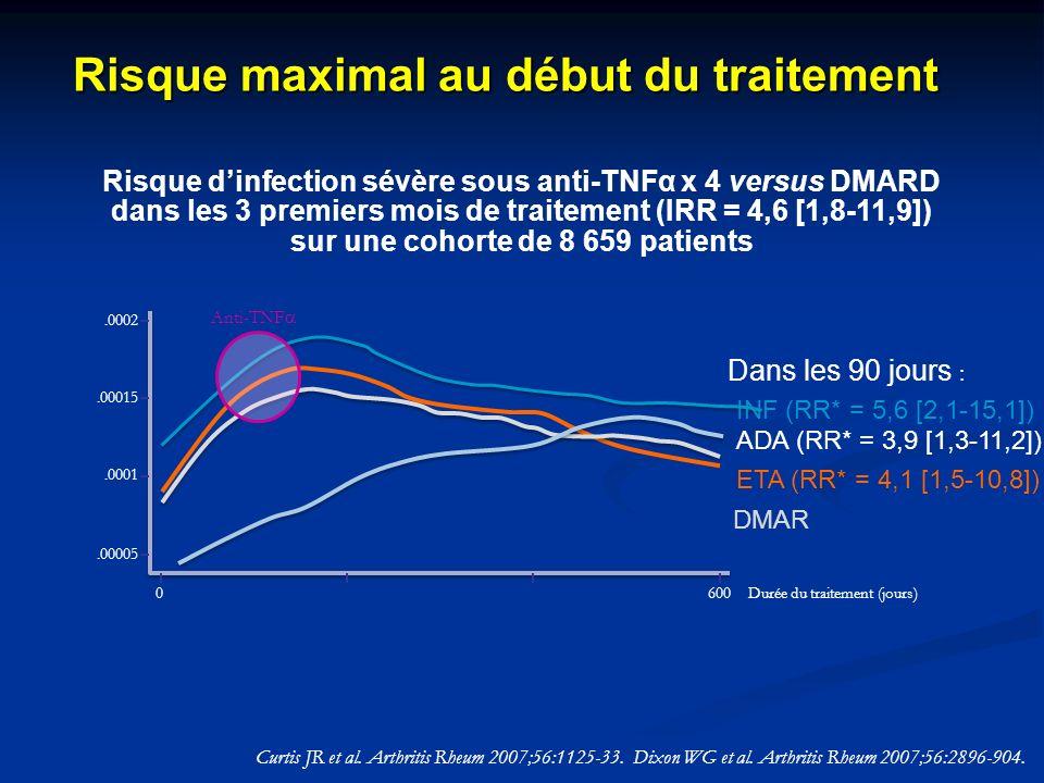 Risque dinfection sévère sous anti-TNFα x 4 versus DMARD dans les 3 premiers mois de traitement (IRR = 4,6 [1,8-11,9]) sur une cohorte de 8 659 patien
