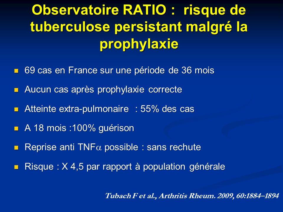 Observatoire RATIO : risque de tuberculose persistant malgré la prophylaxie 69 cas en France sur une période de 36 mois 69 cas en France sur une pério