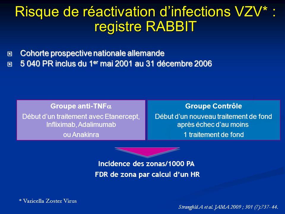Incidence des zonas/1000 PA FDR de zona par calcul dun HR * Varicella Zoster Virus Groupe anti-TNF Début dun traitement avec Etanercept, Infliximab, A