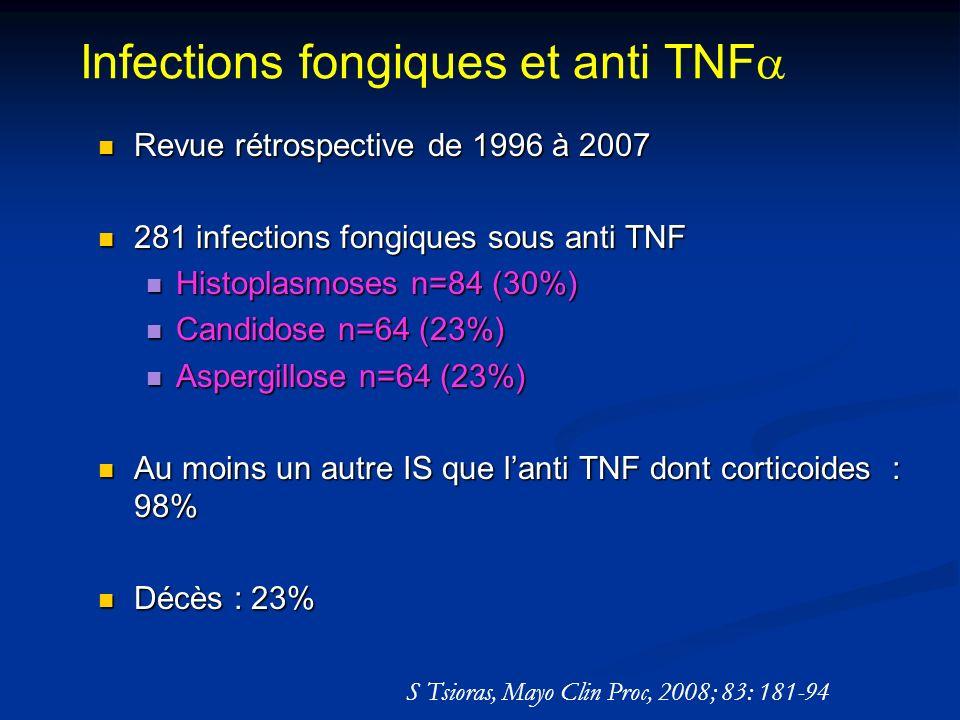 Infections fongiques et anti TNF Revue rétrospective de 1996 à 2007 Revue rétrospective de 1996 à 2007 281 infections fongiques sous anti TNF 281 infections fongiques sous anti TNF Histoplasmoses n=84 (30%) Histoplasmoses n=84 (30%) Candidose n=64 (23%) Candidose n=64 (23%) Aspergillose n=64 (23%) Aspergillose n=64 (23%) Au moins un autre IS que lanti TNF dont corticoides : 98% Au moins un autre IS que lanti TNF dont corticoides : 98% Décès : 23% Décès : 23% S Tsioras, Mayo Clin Proc, 2008; 83: 181-94