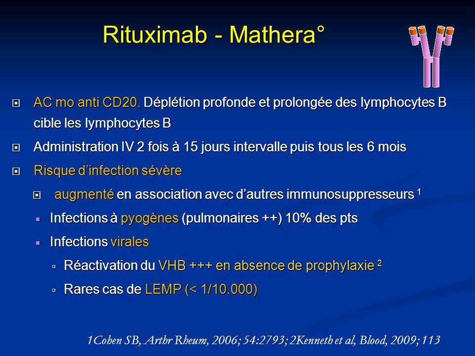 Rituximab - Mathera° AC mo anti CD20. Déplétion profonde et prolongée des lymphocytes B cible les lymphocytes B AC mo anti CD20. Déplétion profonde et