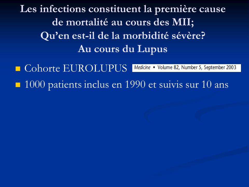 Les infections constituent la première cause de mortalité au cours des MII; Quen est-il de la morbidité sévère? Au cours du Lupus Cohorte EUROLUPUS 10