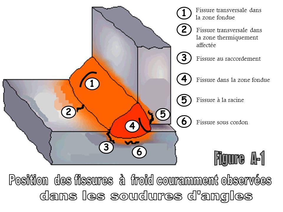 1 2 4 6 3 5 1 Fissure transversale dans la zone fondue 2 Fissure transversale dans la zone thermiquement affectée 3 Fissure au raccordement Fissure da