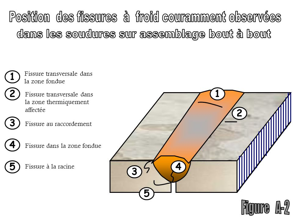 1 2 3 4 5 1 Fissure transversale dans la zone fondue 2 Fissure transversale dans la zone thermiquement affectée 3 Fissure au raccordement Fissure dans