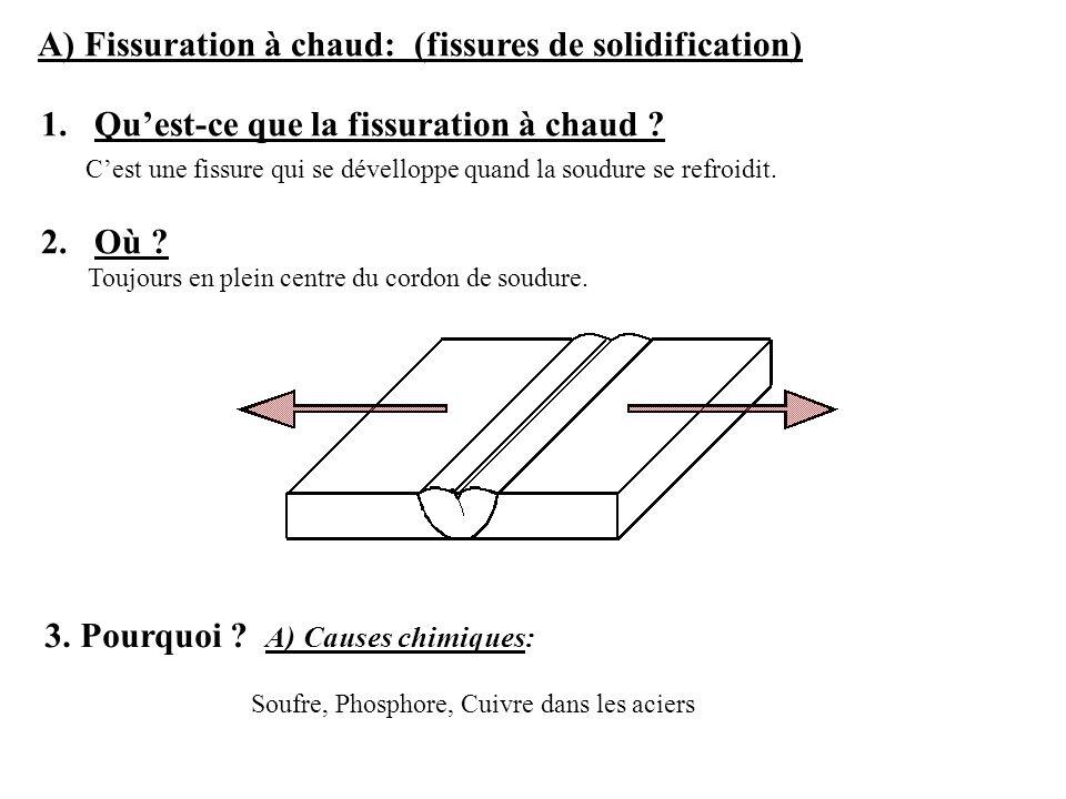 A) Fissuration à chaud: (fissures de solidification) 1.Quest-ce que la fissuration à chaud ? Cest une fissure qui se dévelloppe quand la soudure se re