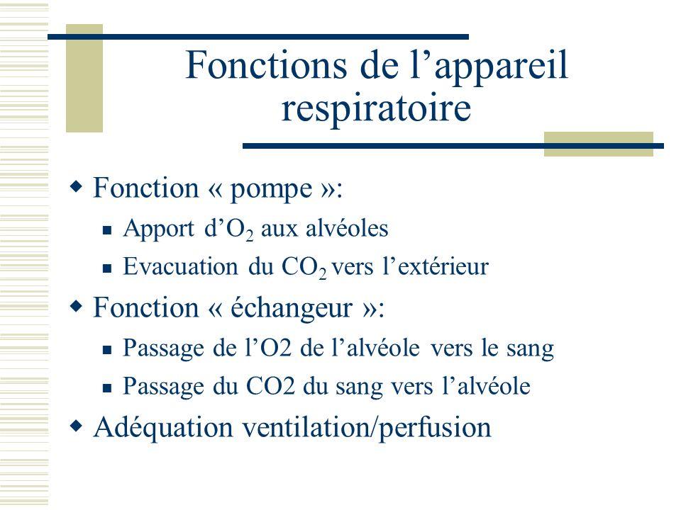 LIRC peut résulter Atteinte de la fonction pompe: hypoventilation hypercapnie Maladies neuro-musculaires Obésité… Atteinte de la fonction échangeur Normo ou hypocapnie Pneumopathies infiltratives Maladies vasculaires pulmonaires… Inadéquation entre la ventilation et la perfusion Hypercapnie fréquente BPCO… Conjonction des trois phénomènes