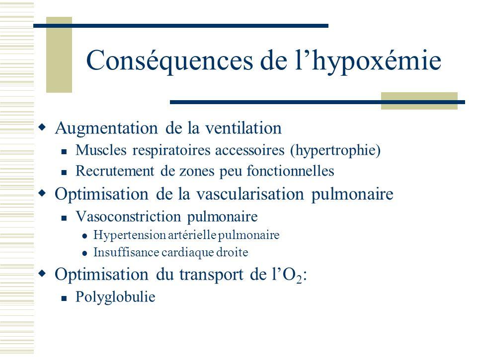 Conséquence de lhypercapnie Le pH sanguin est déterminé par deux facteurs La PaCO 2 La concentration en bicarbonates [HCO 3 - ] Selon la formule Lhypercapnie entraîne une acidose Lacidose sera compensée par la réabsorption rénale des bicarbonates (système « tampon »)